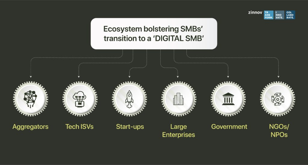 Ecosystem Bolstering SMBs Transition to a Digital SMB