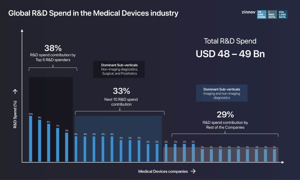 Medical Devices industry
