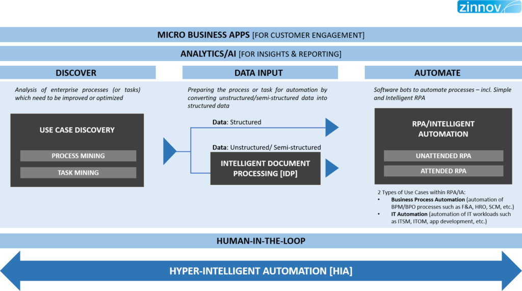 Hyper Intelligent Automation Framework