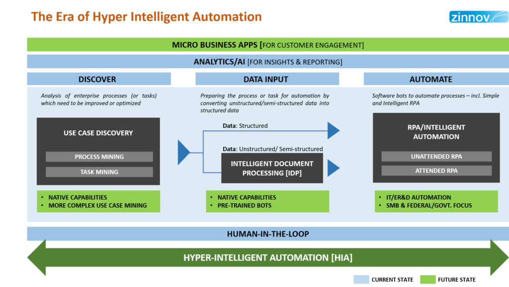 The Era of Hyper Intelligent Automation