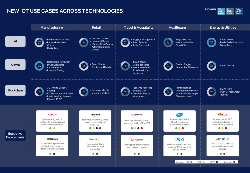 New use cases for Enterprise IOT implementation