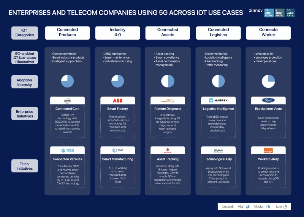 5G and IOT use cases