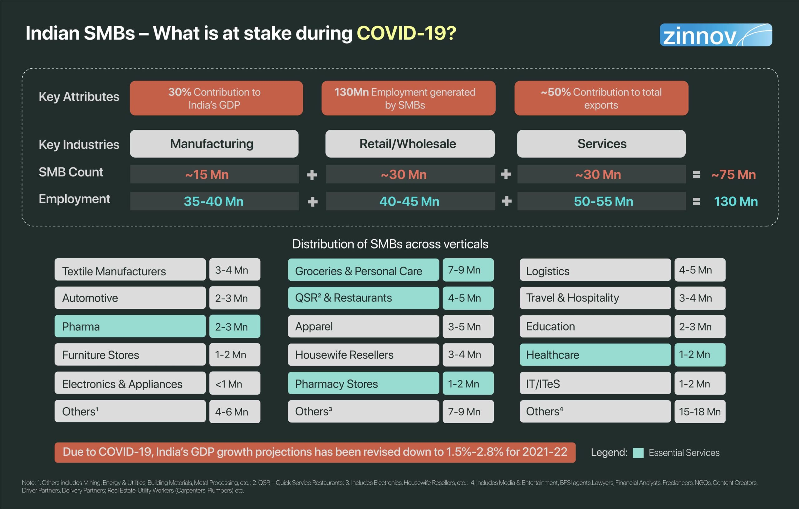 Indian SMBs - What is at stake during COVID-19?