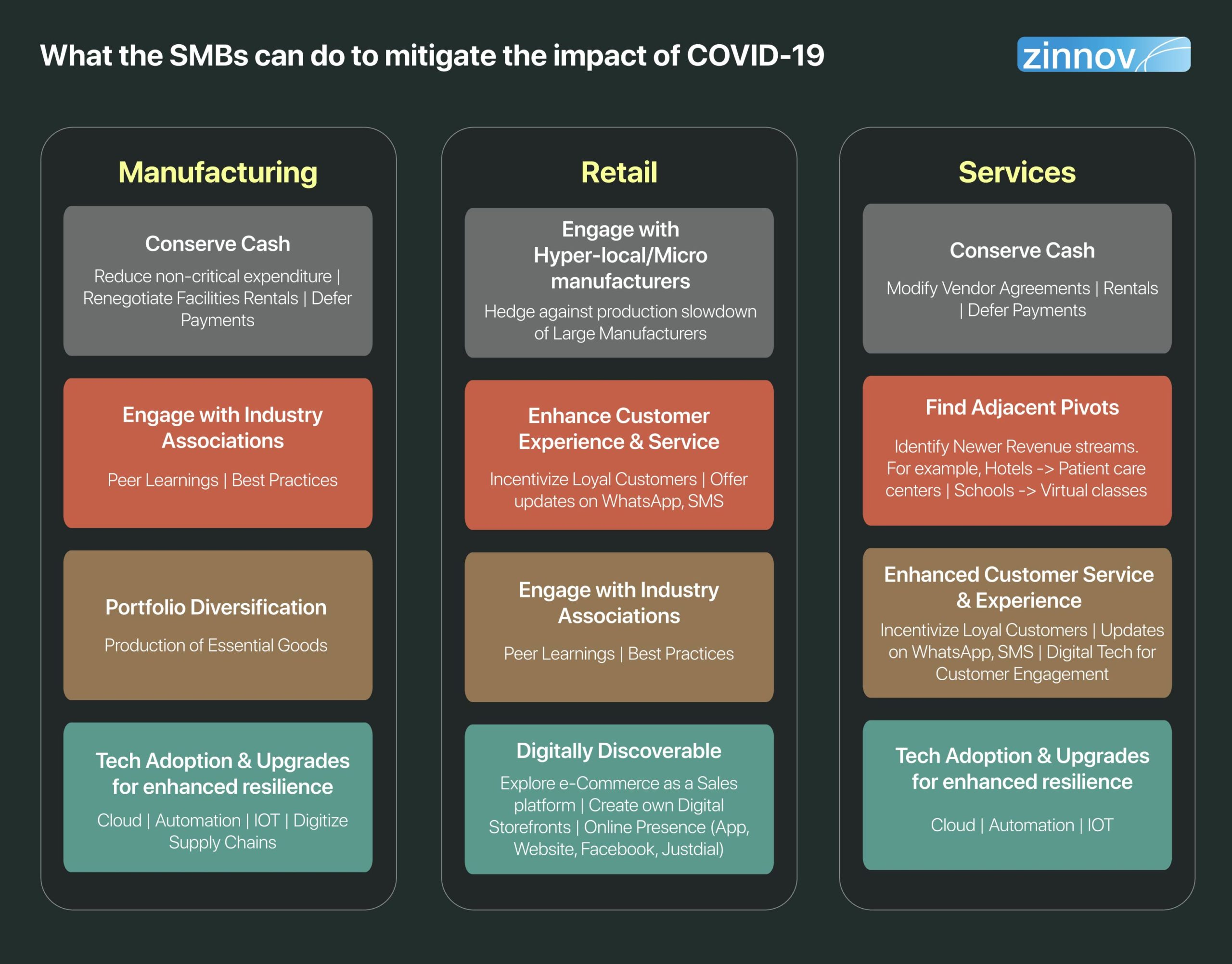 What the SMBs can do to mitigate the impact of COVID-19