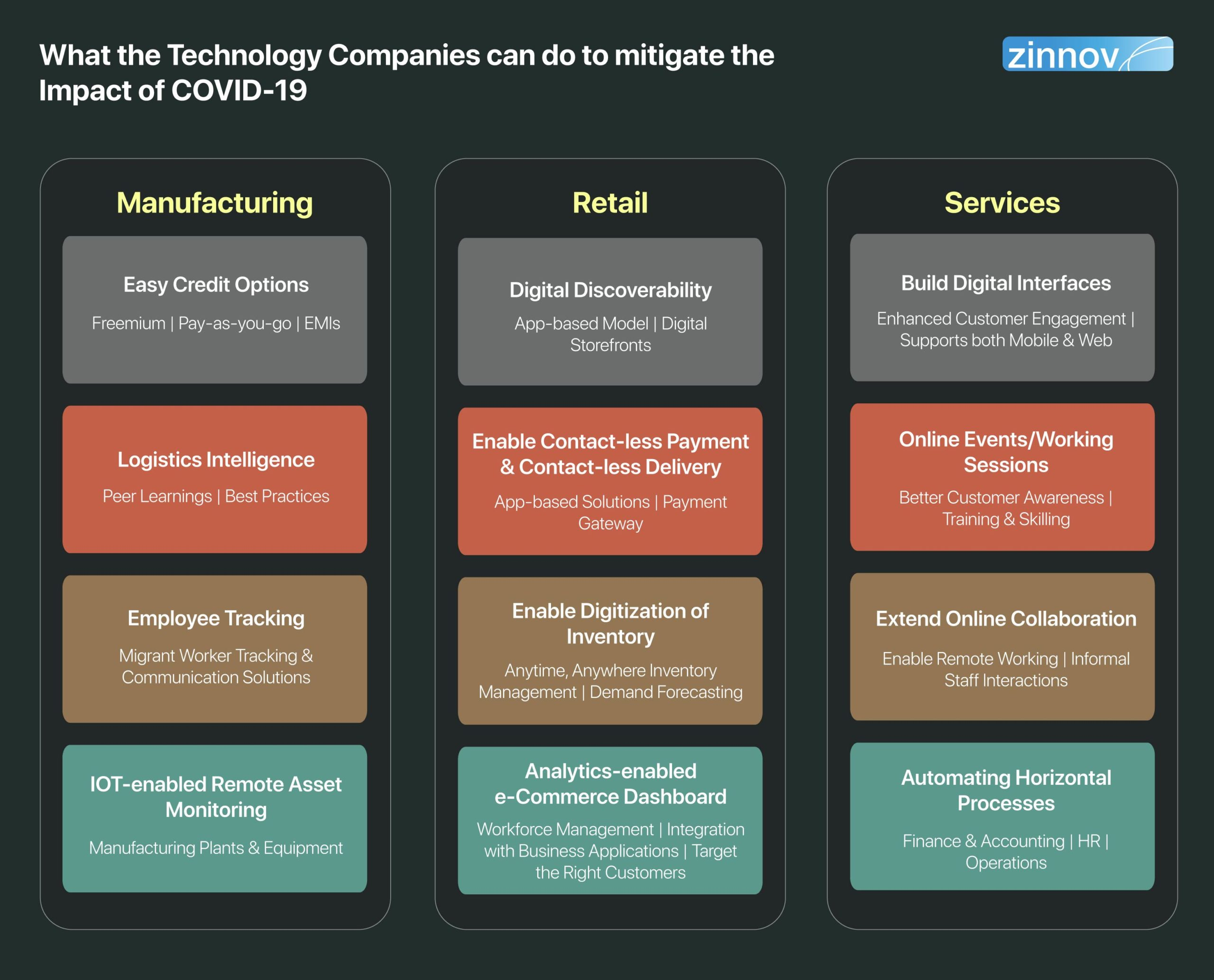 What the Technology Companies can do to mitigate the impact of COVID-19