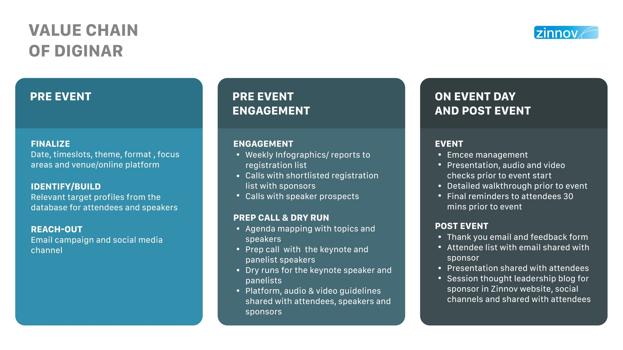 Value Chain of Digital Event