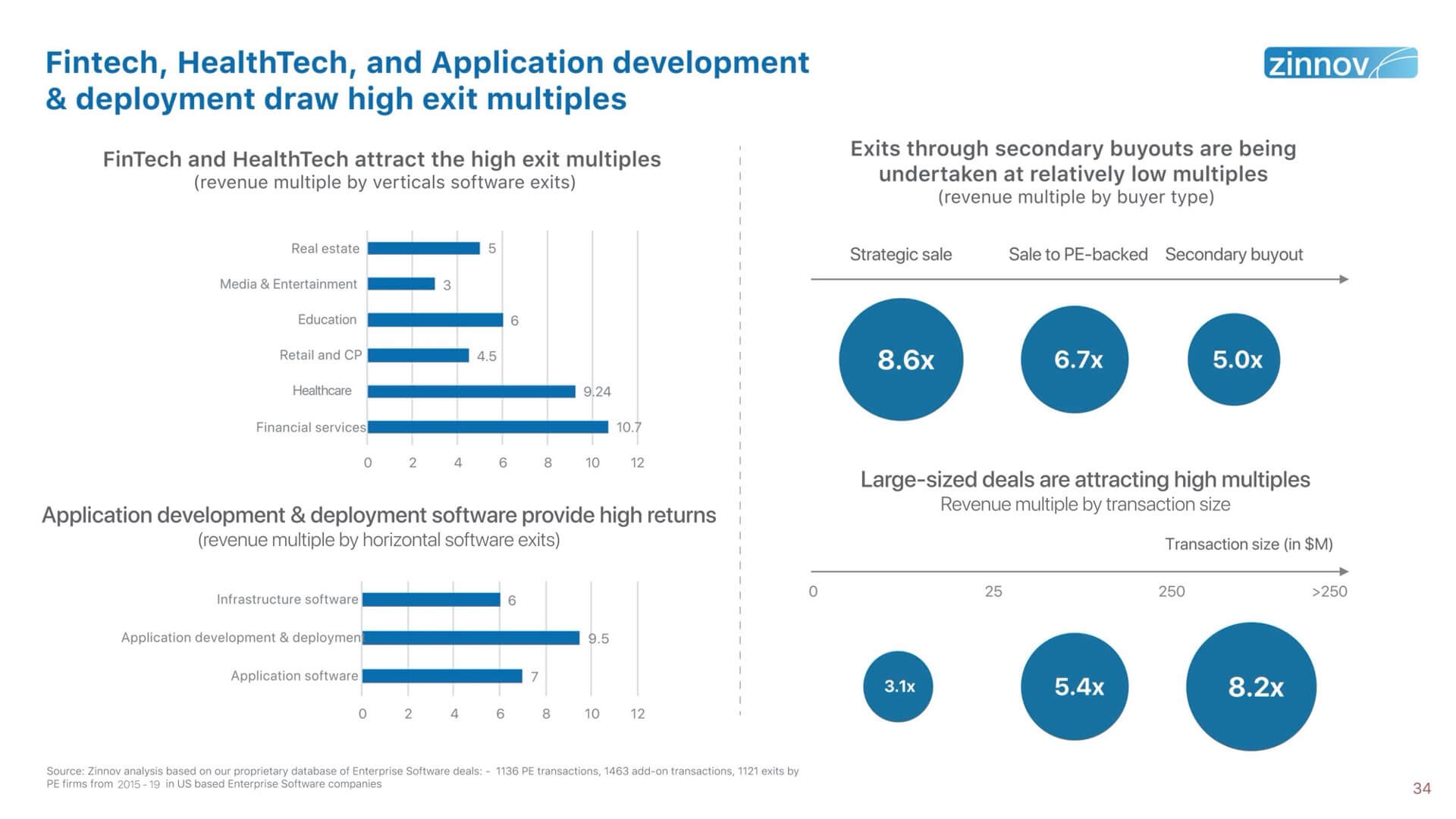 Private Equity Investments in the Enterprise Software space