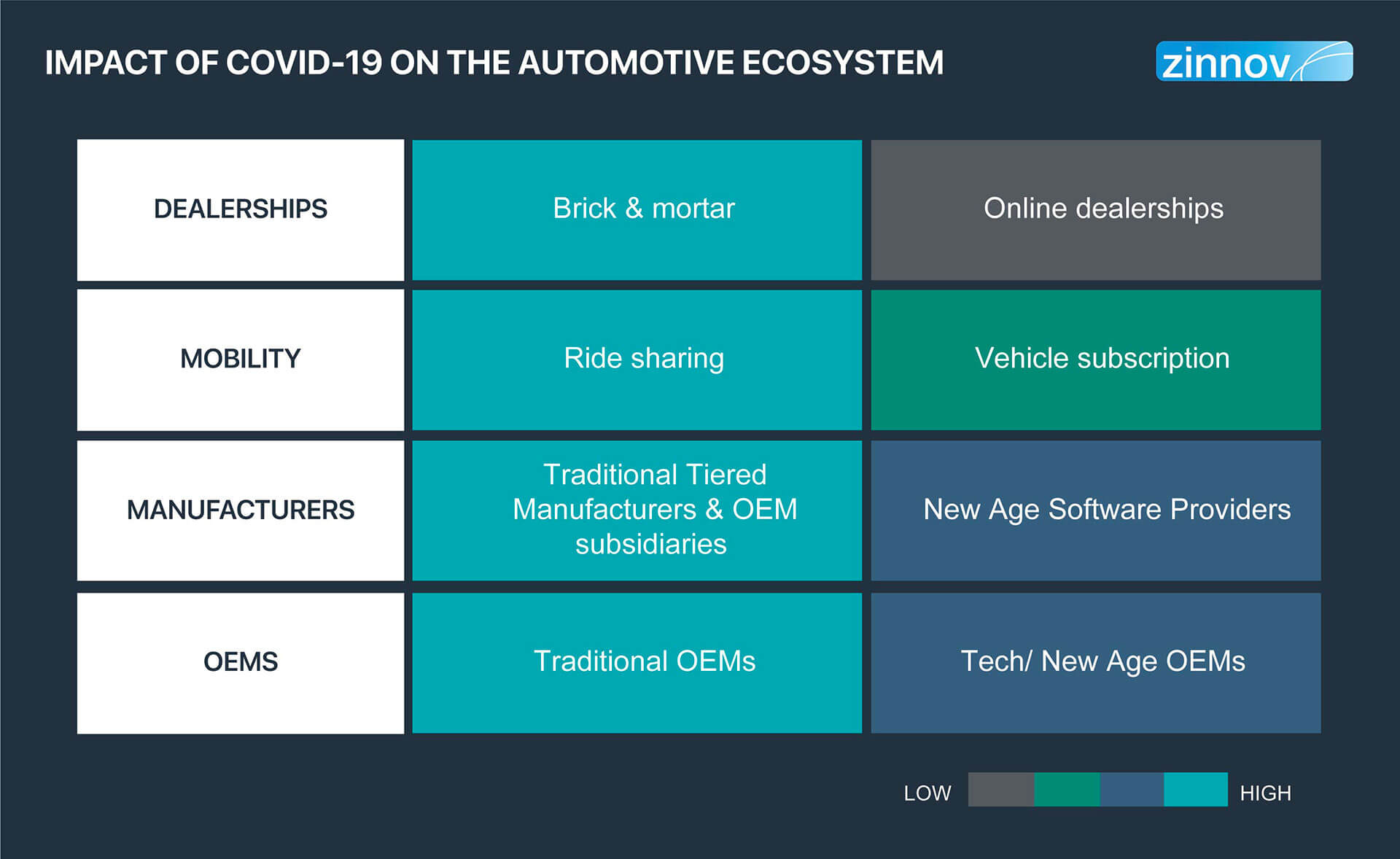COVID-19's impact on Automotive industry