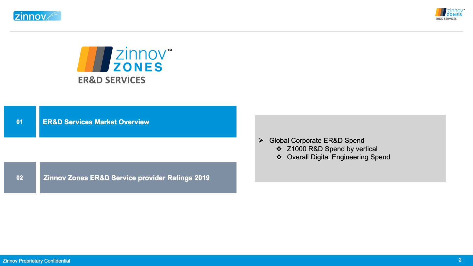 Zinnov Zones 2019 for Engineering R&D Services
