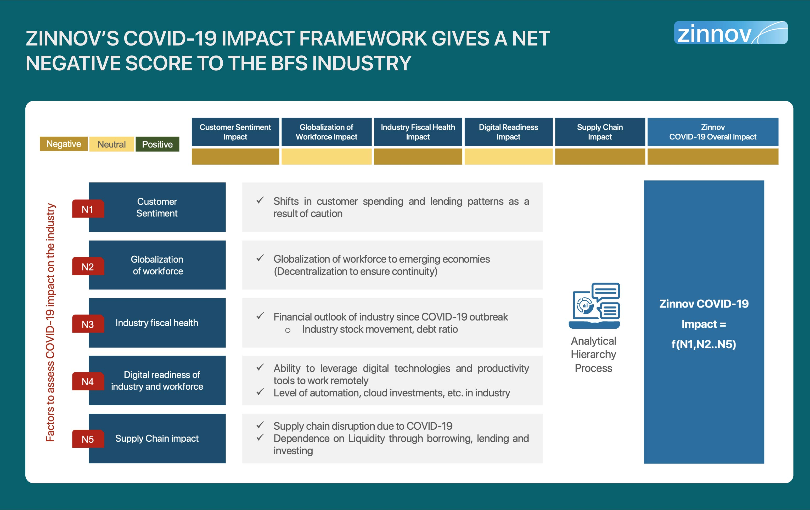 Zinnov's COVID-19 Impact Framework Showing Negative Score of BFS Industry