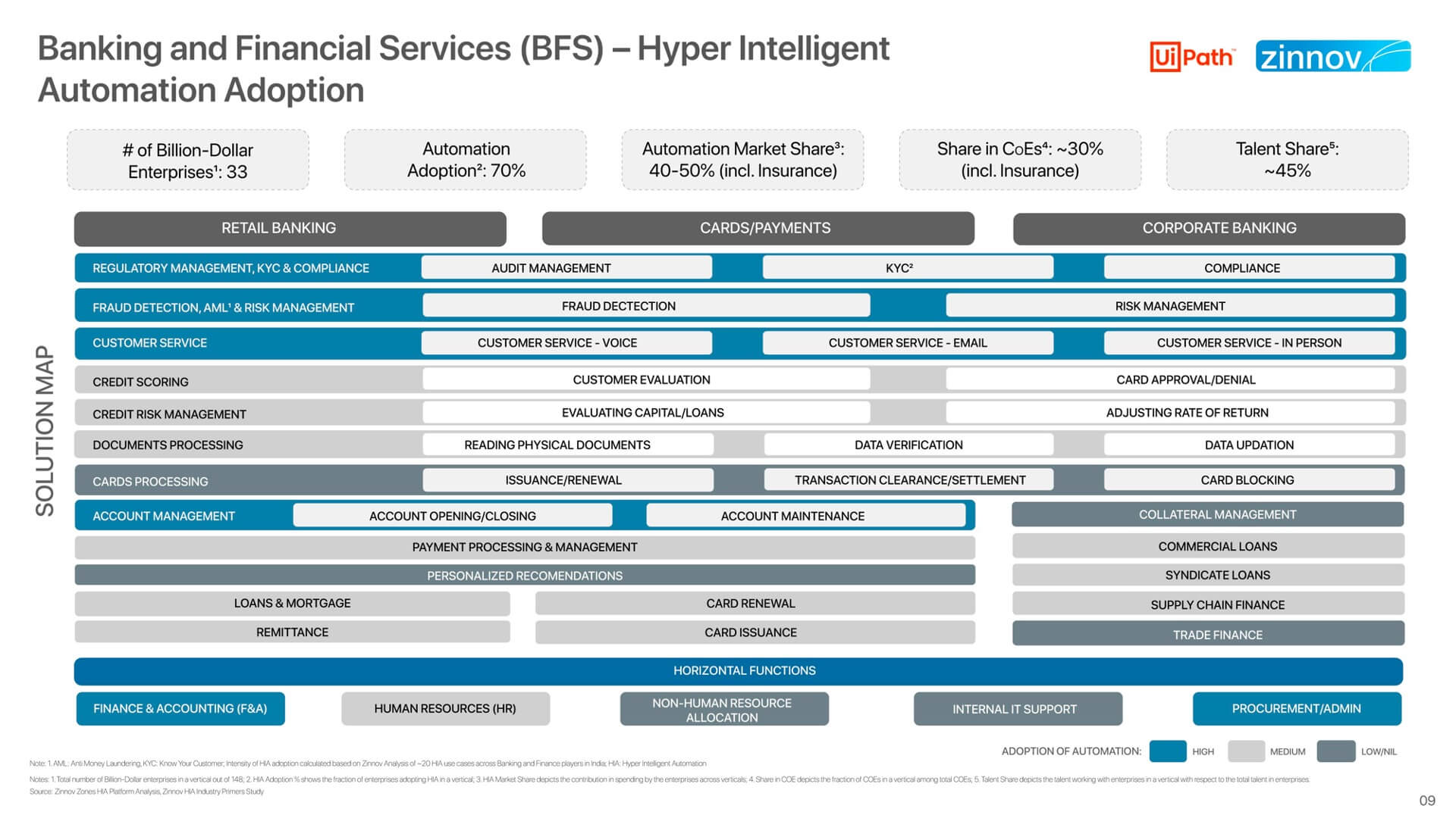 Hyper Intelligent Automation Adoption In Billion-Dollar Large Enterprises