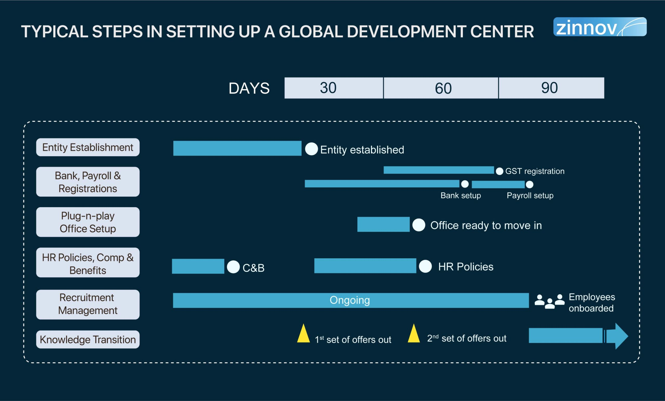 Typical Steps In Setting Up A Global Development Center