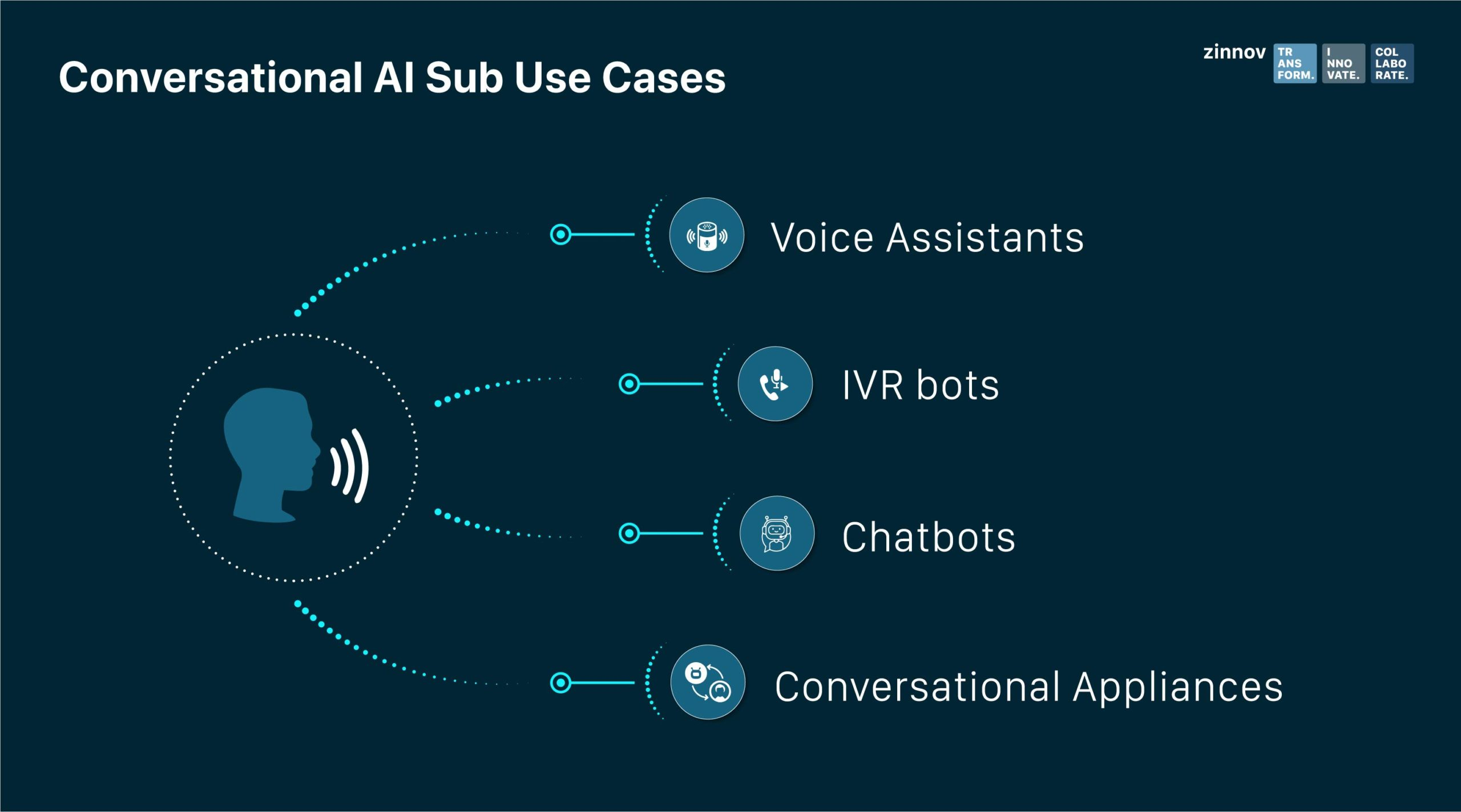 conversational AI during COVID-19