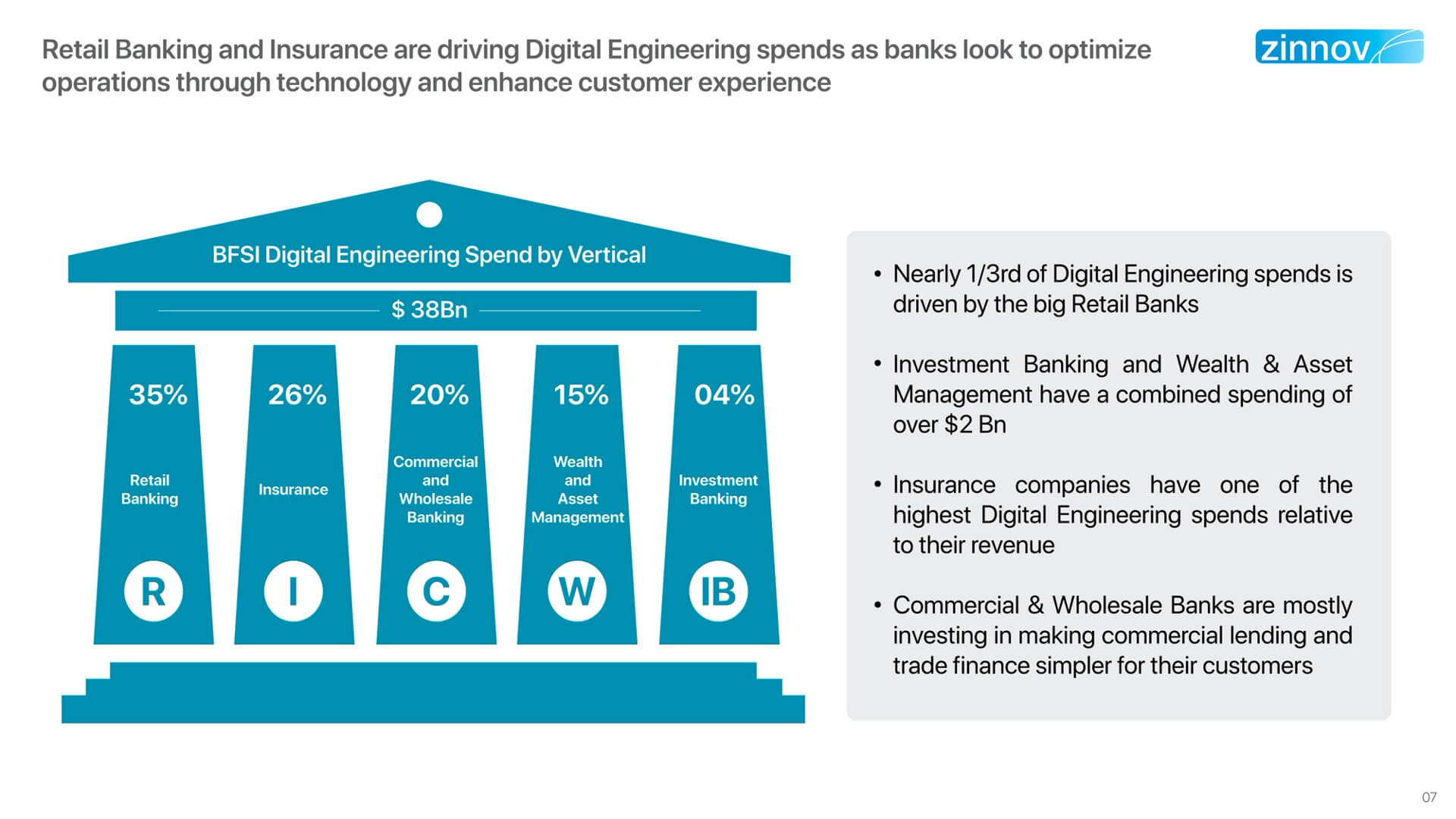 Digital Engineering In BFSI – The India Opportunity