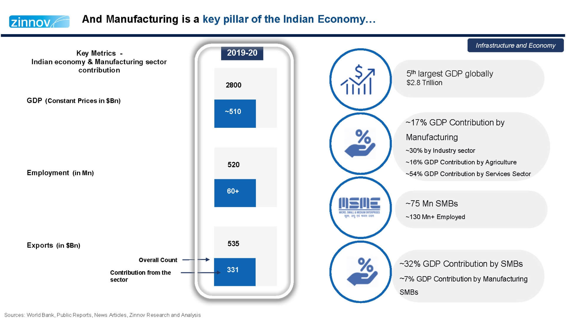 India: A Preferred Manufacturing Destination