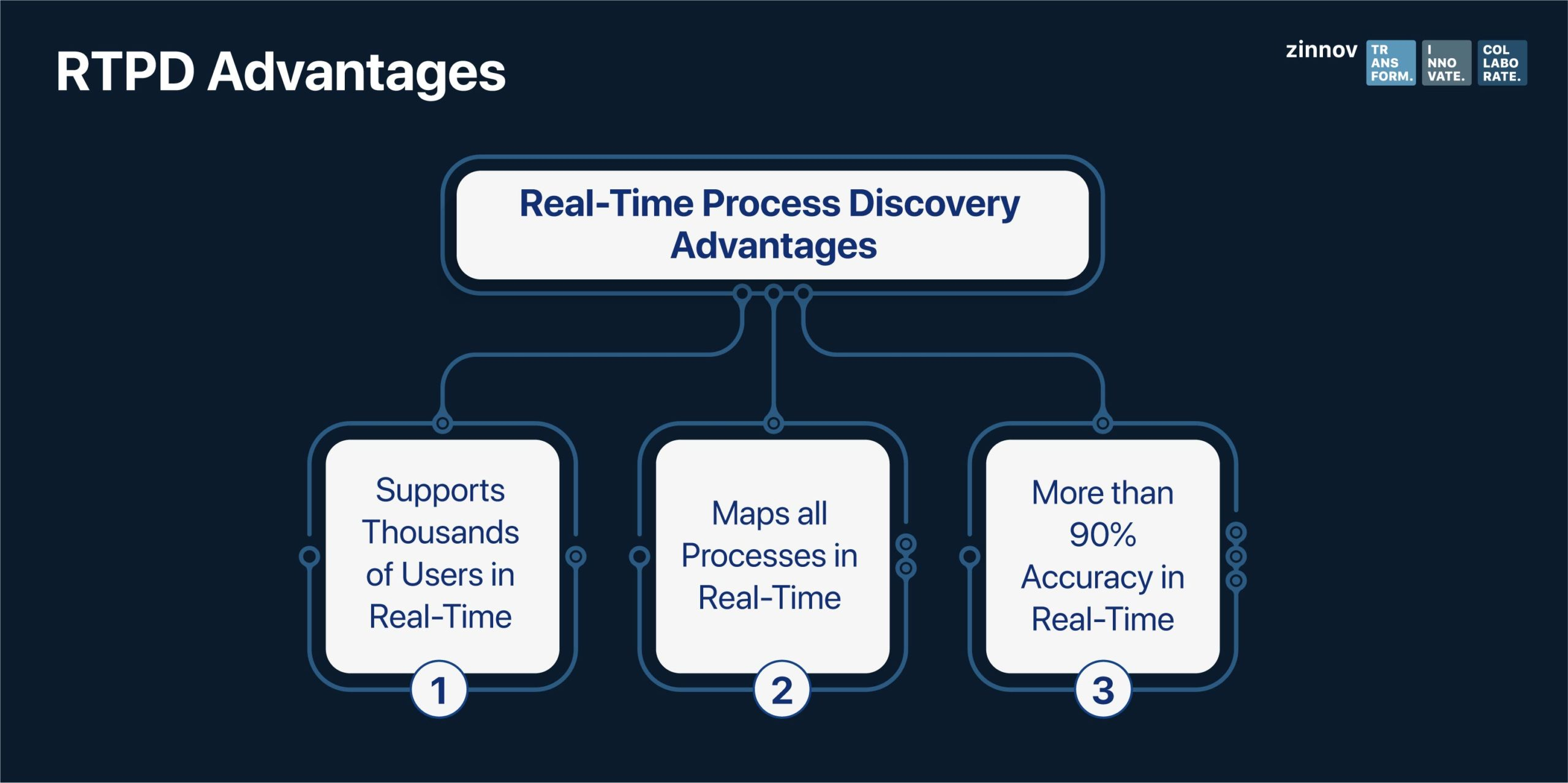 Real-time Process Discovery - Hyper Intelligent Automation