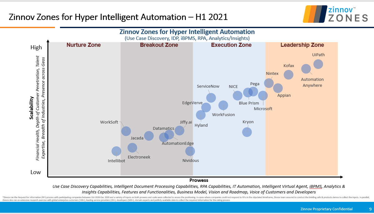 Zinnov Zones for Hyper Intelligent Automation - H1 2021