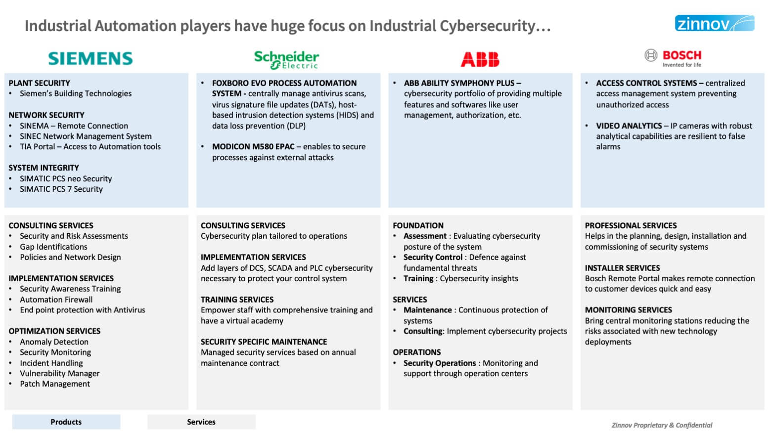 Industrial Cybersecurity In Age Of Digital Resilience
