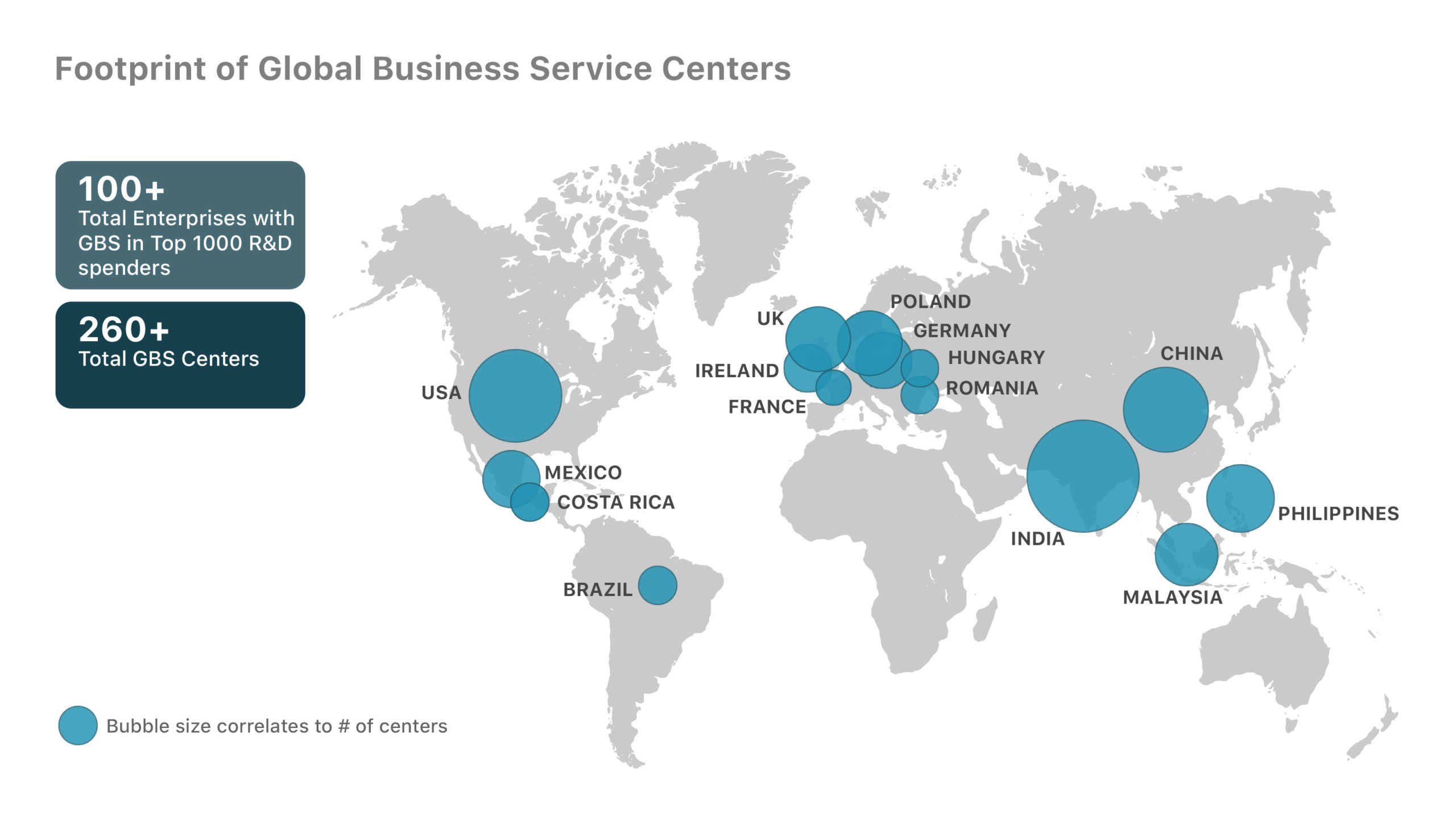 Global Business Services 2.0