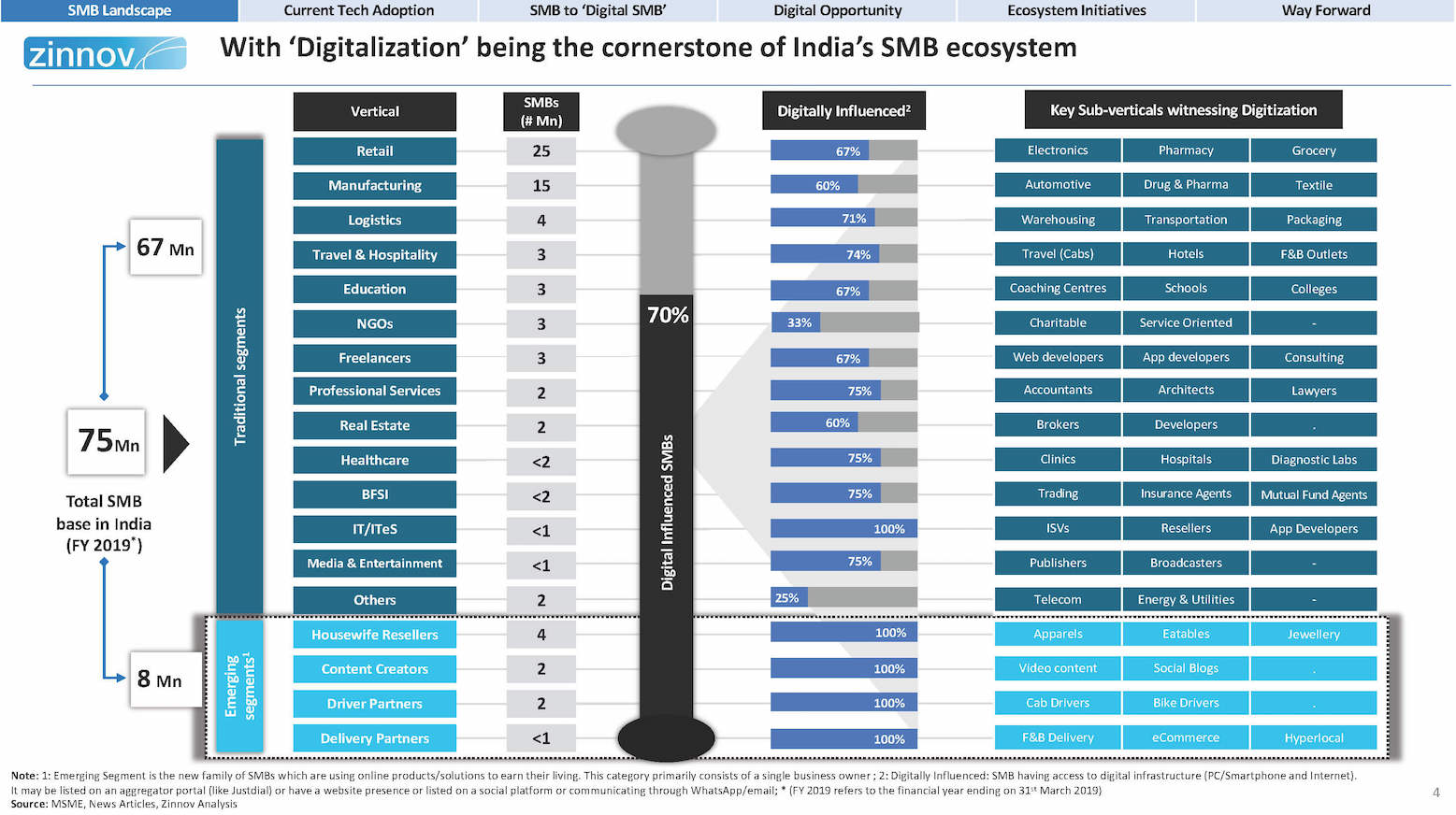 Digital SMBs – Key Pillar Of India's Economy – 2019