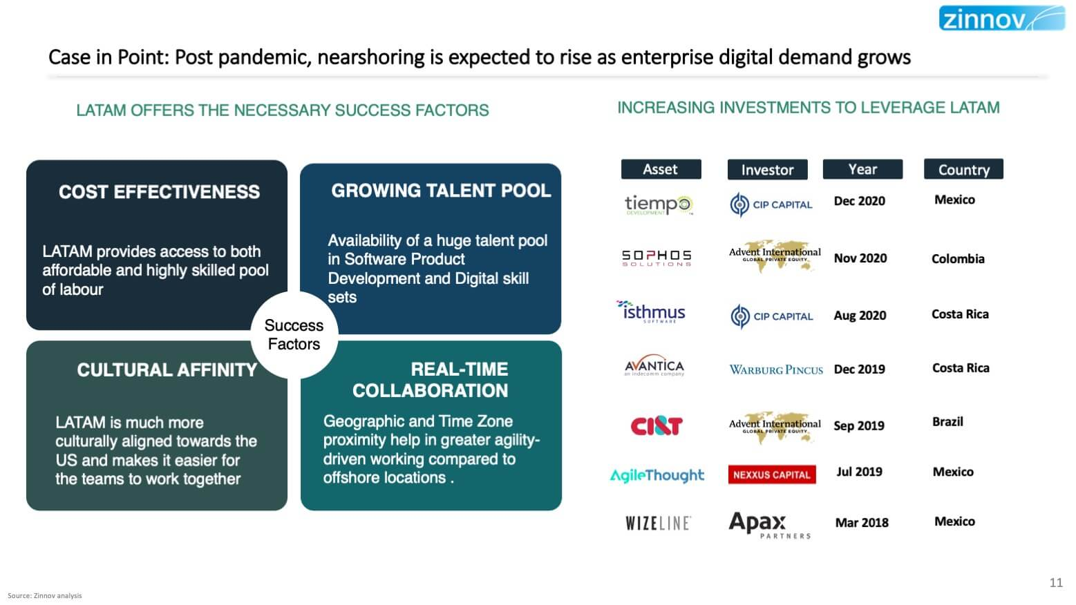 Investment And Value Creation In the New Digital Normal