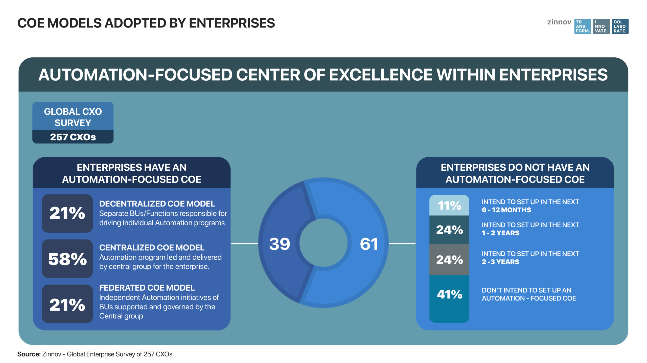 Automation Center of Excellence