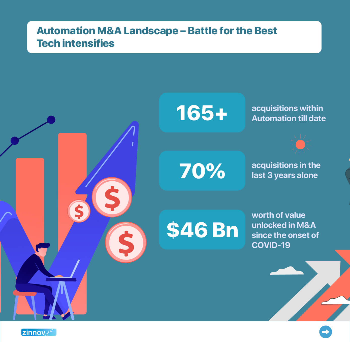 Automation M&A: How To Make An Offer They Cannot Resist